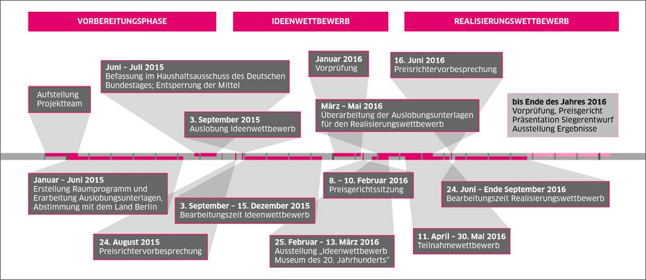 zeitplan-wettbewerb-kulturforum_sf