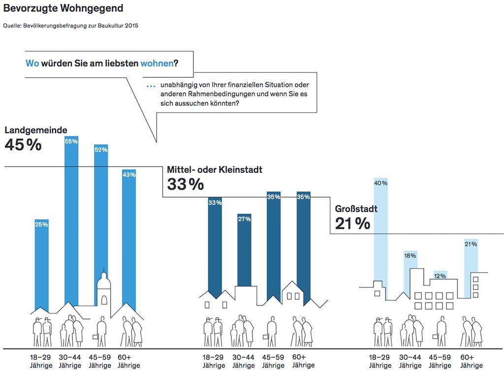 Grafik aus dem Baukultur Bericht 2016 der Bundesstiftung Baukultur