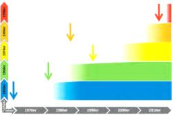 Grafik zur Erfassung junger Kulturdenkmale. Auf der y-Achse farblich differenziert die Bau - dekaden, auf der x-Achse die Zeiträume der Erfassung der entsprechenden Objekte mit Kulturdenkmaleigenschaft. Die Pfeile markieren den Zeitpunkt der Erfassung der ersten Schwellenobjekte dieser Zeitstellung. (Bild: Jörg Widmaier)