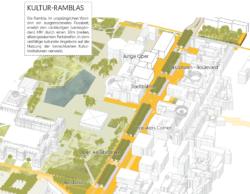 """Den Kulturmeilen-Abschnitt der B14, in dem auch die Landesbibliothek steht, taufen asp """"Kultur-Ramblas"""". (Bild: asp architekten)"""