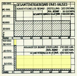 Auf einen Zeitraum von 60 Jahren gerechnet, beträgt der Gesamtenergieaufwand eines konventionellen Hauses rund 3.300.000 kWh; etwa neun Prozent davon entfallen auf seine Erstellung. Minimiert man die Wärmeverluste und wählt die Baustoffe bewusst aus, sinkt dieser Wert auf 600.000 kWh – ein Drittel davon für Baustoffe (Grafik farblich bearbeitet d. Verf.) (Bild: aus Krusche. siehe Anm. 7)