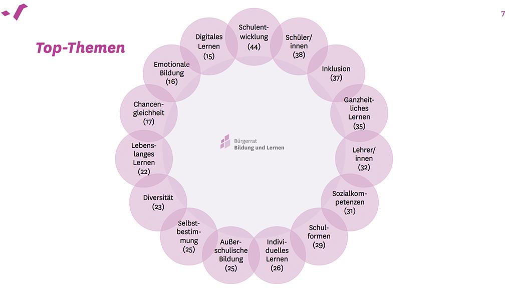 Top-Themen der Bildung (Bild: Website der Montag-Stiftungen)